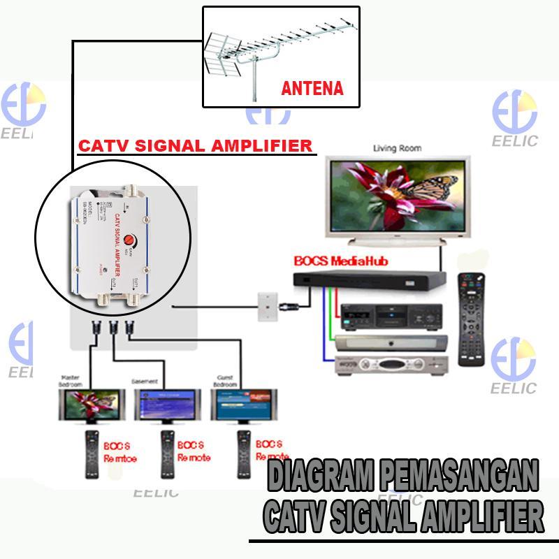 ... EELIC CSA-8620ED6 PENGUAT SINYAL 20 dB CATV SIGNAL AMPLIFIER TV TELEVISI BROADBAND 1 INPUT ...